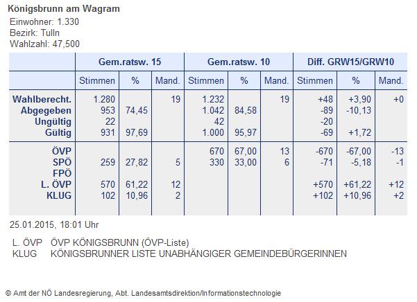 Ergebnis Königsbrunn am Wagram Gemeinderatswahlen 2015