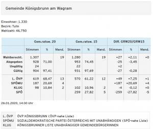 GRW 2020 - Ergebnis Königsbrunn
